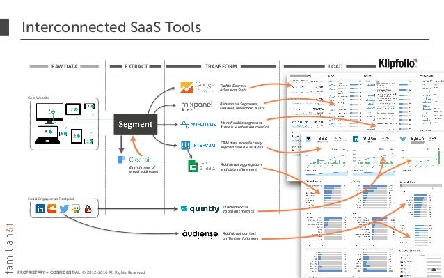 PROPRIETARY + CONFIDENTIAL © 2012-2016 All Rights Reserved LOAD Interconnected SaaS Tools 36 TRANSFORM Traffic Sources  &...