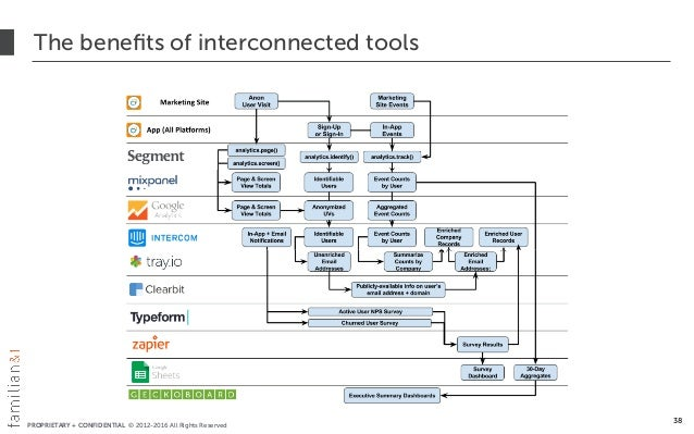 PROPRIETARY + CONFIDENTIAL © 2012-2016 All Rights Reserved The benefits of interconnected tools 38