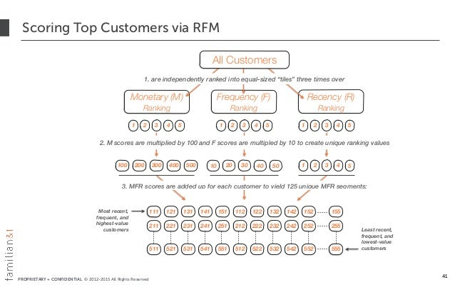 PROPRIETARY + CONFIDENTIAL © 2012-2015 All Rights Reserved Scoring Top Customers via RFM Frequency (F) Ranking Recency (R)...