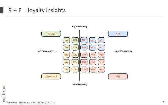 PROPRIETARY + CONFIDENTIAL © 2012-2015 All Rights Reserved R + F = loyalty insights 42 X11 X21 X31 X41 X12 X22 X32 X42 X13...