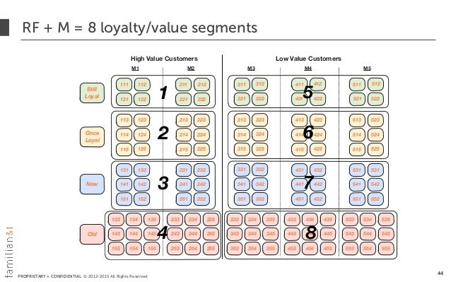 PROPRIETARY + CONFIDENTIAL © 2012-2015 All Rights Reserved RF + M = 8 loyalty/value segments 44 High Value Customers Low V...