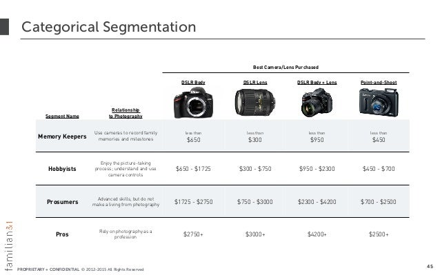 PROPRIETARY + CONFIDENTIAL © 2012-2015 All Rights Reserved Categorical Segmentation 45 Best Camera/Lens Purchased DSLR Bod...