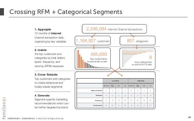 PROPRIETARY + CONFIDENTIAL © 2012-2015 All Rights Reserved Crossing RFM + Categorical Segments 46 Low Value High Value Sti...