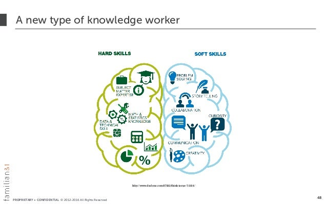 PROPRIETARY + CONFIDENTIAL © 2012-2016 All Rights Reserved A new type of knowledge worker 48 http://www.doclens.com/87922/...