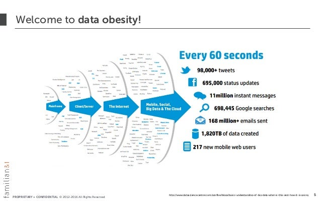 PROPRIETARY + CONFIDENTIAL © 2012-2016 All Rights Reserved Welcome to data obesity! 5http://www.datasciencecentral.com/pro...