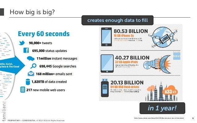 PROPRIETARY + CONFIDENTIAL © 2012-2016 All Rights Reserved How big is big? 6http://www.domo.com/blog/2013/05/the-physical-...