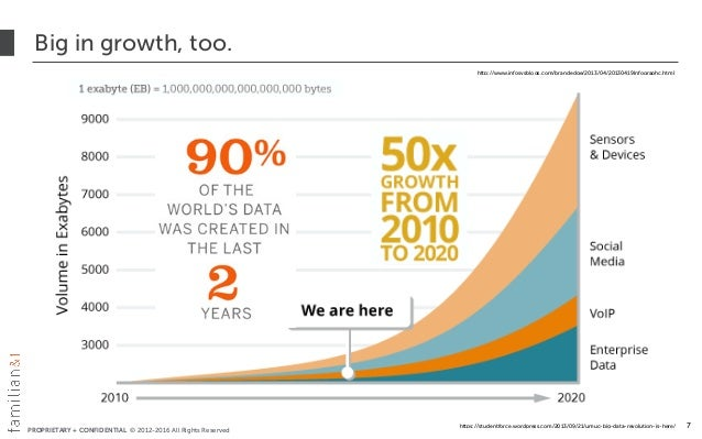 PROPRIETARY + CONFIDENTIAL © 2012-2016 All Rights Reserved Big in growth, too. 7 http://www.infosysblogs.com/brandedge/201...