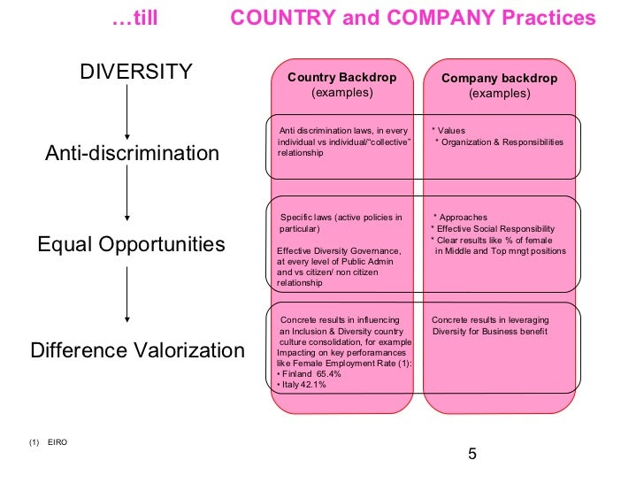 diversity ethics and anti discriminatory practice Anti-oppressive social work research: anti-oppressive practice and power to devise a framework to expose discriminatory practices and promote anti-racist.