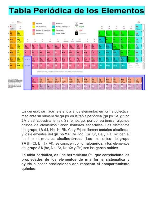 Familias de la tabla periodica la solubilidad de sus compuestos 2 urtaz Gallery