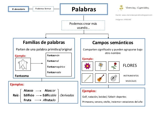 Resultado de imagen de campos semantico familia de palabras