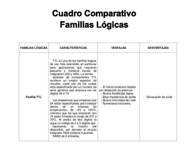 PUERTAS LOGICAS TTL Y CMOS EBOOK
