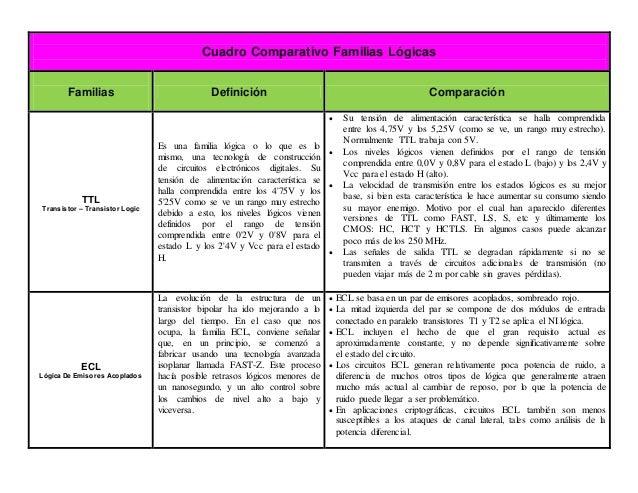 Diferencia entre ttl y cmos pdf