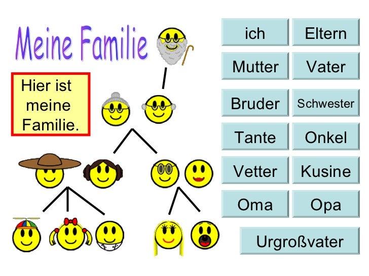 ich      Eltern           Mutter    VaterHier istmeine      Bruder   SchwesterFamilie.           Tante     Onkel          ...