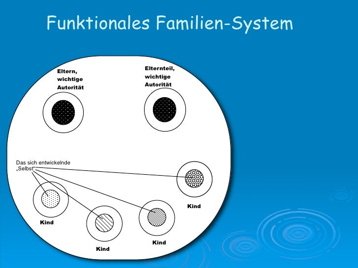 Funktionales Familien-System                  Eltern,                                      Elternteil,          Eltern    ...