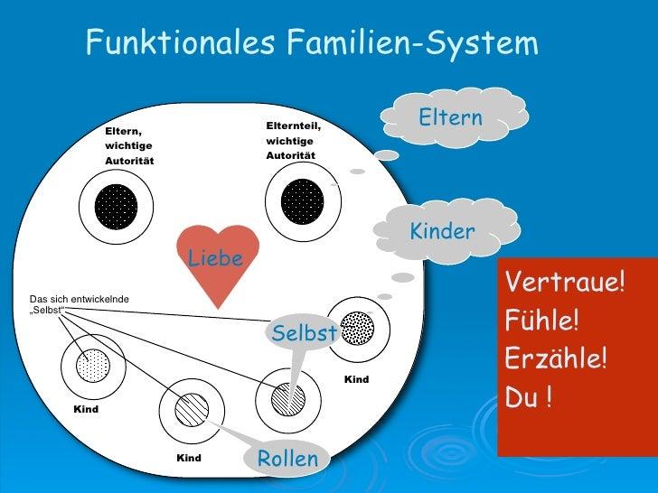 Dys-funktionales Familien-System                Eltern,                         Elternteil,                wichtige       ...