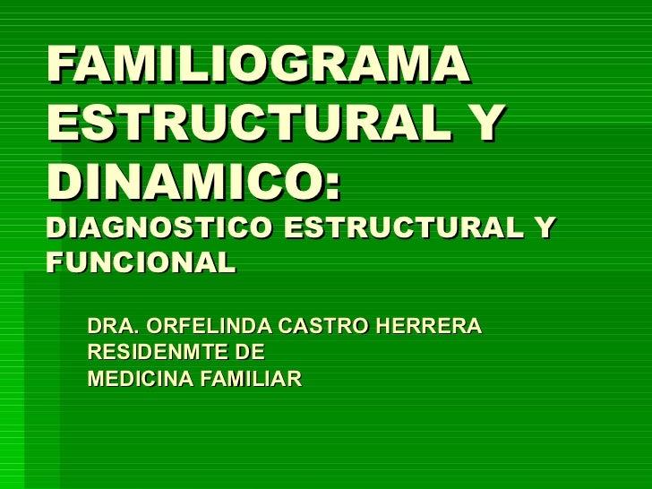 FAMILIOGRAMA  ESTRUCTURAL Y DINAMICO: DIAGNOSTICO ESTRUCTURAL Y FUNCIONAL DRA. ORFELINDA CASTRO HERRERA RESIDENMTE DE MEDI...