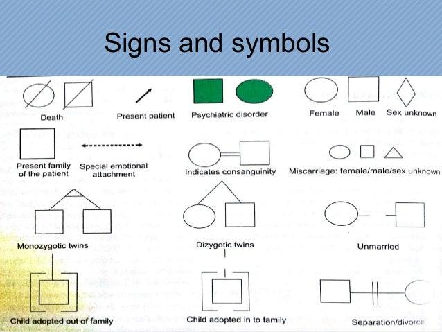 Genogram Symbols Family Members Clipart Library
