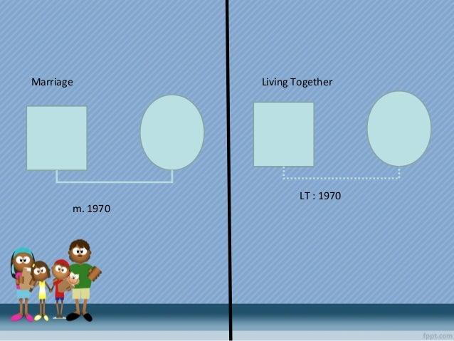 Marriage Living Together m. 1970 LT : 1970