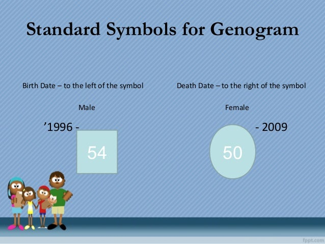 Standard Symbols for Genogram 54 50 Death Date – to the right of the symbol '1996 - Male Female - 2009 Birth Date – to the...