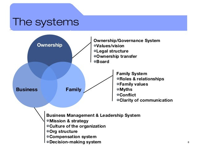 family business governance An effective family governance process can provide the essential forum for constructive discussion and problem solving that places the culture, values and goals of the family on the same plane as that of the business.