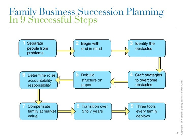 Family Business Succession Planning We Are Our Own Worst Enemies - Business succession plan template