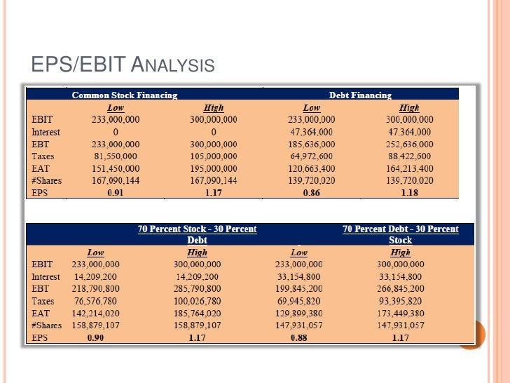 starbucks eps ebit analysis Ebit 504 562 1,387 1,639 % net sales 49 58 132 149 credit analysis as of 18 may 2010 business analysis as of 18 may 2010 estimates as of 26 jul 2010 credit perspective 13 aug 2010 starbucks corporation sbux (nas) | a.