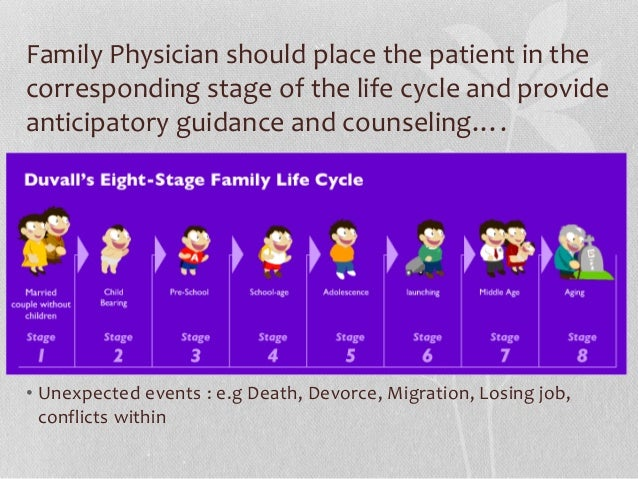 family life cycle Families and family decision making the family life cycleindividuals and families tend to go through a life cycle: the simple life cycle goes from.
