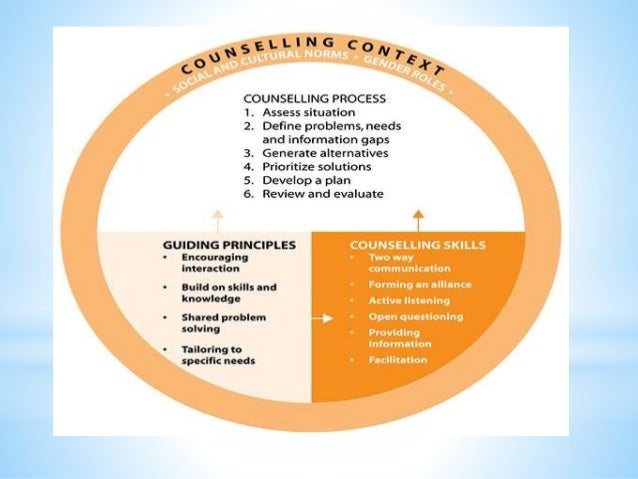 Family Planning Counselling