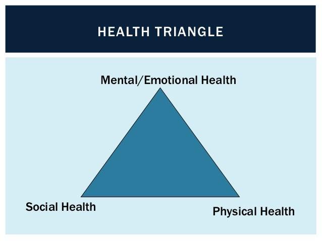 HEALTH TRIANGLE                Mental/Emotional HealthSocial Health                      Physical Health