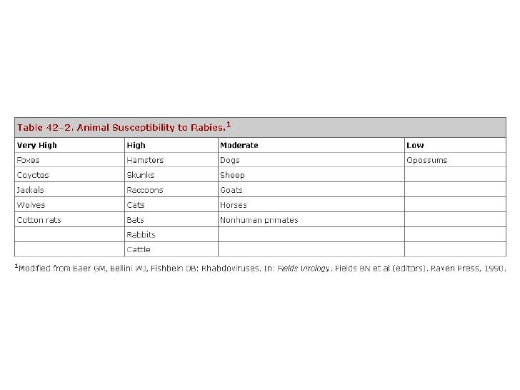 Epidemiology of Rabies Virus•   Modes of Control      Vaccination program is available for pets.      Vaccination is ava...