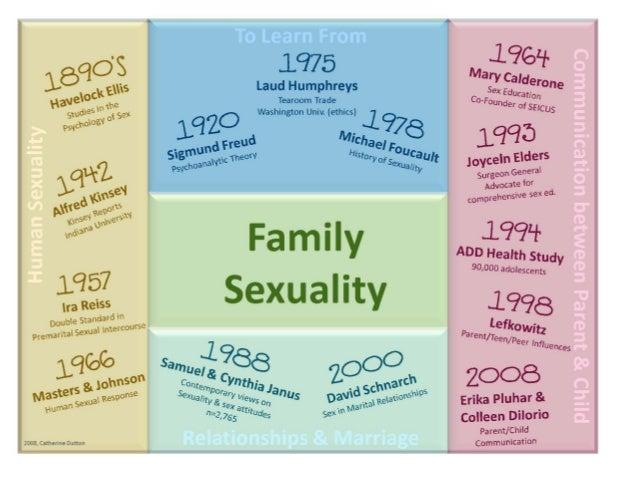 CatherineDuttonFS6423FamilySexualityCurrent&ClassicalResearchCalderone,M.(1985).Adolescentsexuality:Elem...
