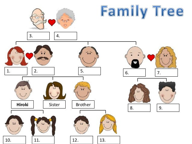 charts for family tree