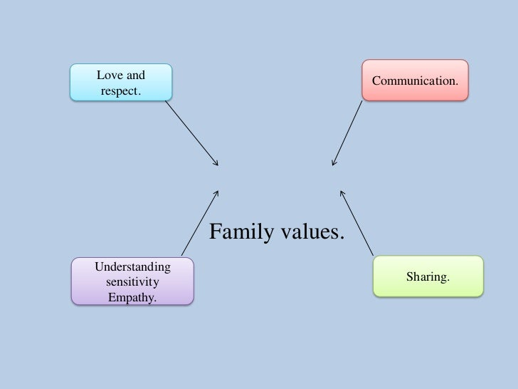 individualism and family values Decision making in individualistic and collectivistic cultures abstract how do cultural values influence individuals' decision making  decision making in individualistic and collectivistic cultures produced by the berkeley electronic press, 2011  their experiences their values their family size the role and influence of mother, father, siblings and friends on their.