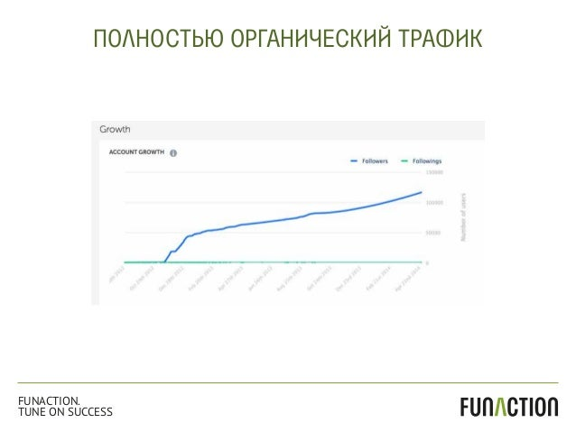 ПОЛНОСТЬЮ ОРГАНИЧЕСКИЙ ТРАФИК FUNACTION. TUNE ON SUCCESS