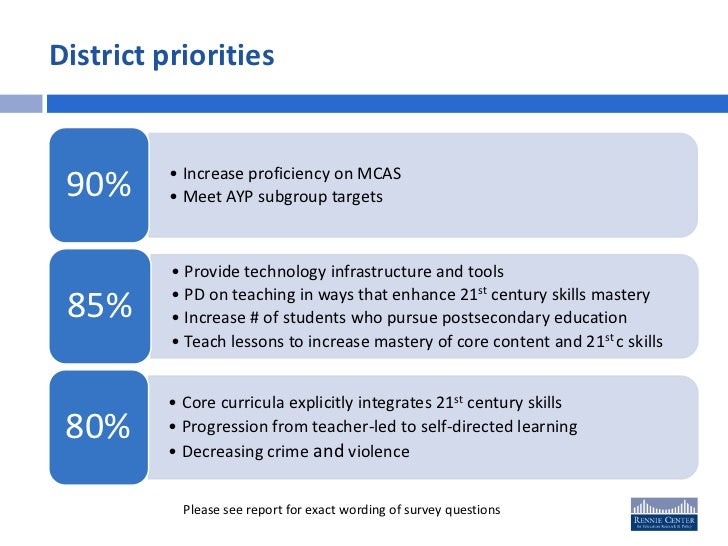 Integrating 21st Century Skills into Teaching and Learning