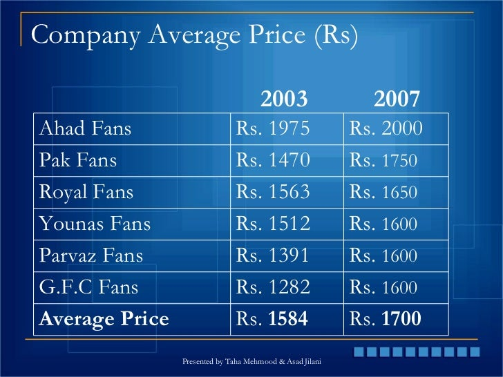 Fan Industry Of Pakistan