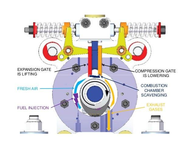 EXPANSION GATE IS LIFTING COMPRESSION GATE IS LOWERING FRESH AIR EXHAUST GASES COMBUSTION CHAMBER SCAVENGING IS LIFTING IS...