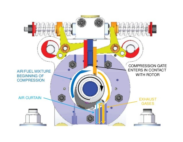 AIR/FUEL MIXTURE COMPRESSION GATE ENTERS IN CONTACTAIR/FUEL MIXTURE BEGINNING OF COMPRESSION EXHAUST GASES AIR CURTAIN ENT...