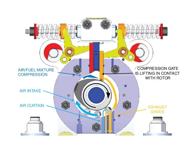 AIR/FUEL MIXTURE COMPRESSION COMPRESSION GATE IS LIFTING IN CONTACTCOMPRESSION EXHAUST GASES AIR CURTAIN WITH ROTOR AIR IN...