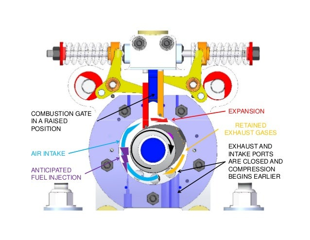 COMBUSTION GATE IN A RAISED EXPANSION AIR INTAKE RETAINED EXHAUST GASES IN A RAISED POSITION ANTICIPATED FUEL INJECTION EX...