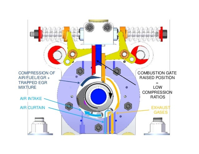 COMPRESSION OF AIR/FUEL/EGR + COMBUSTION GATE RAISED POSITIONAIR/FUEL/EGR + TRAPPED EGR MIXTURE EXHAUST GASES AIR CURTAIN ...