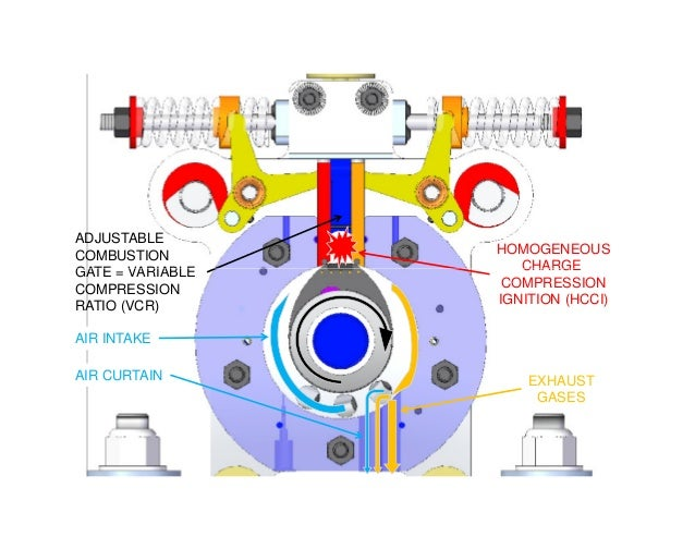 HOMOGENEOUS CHARGE ADJUSTABLE COMBUSTION GATE = VARIABLE CHARGE COMPRESSION IGNITION (HCCI) AIR INTAKE EXHAUST GASES AIR C...