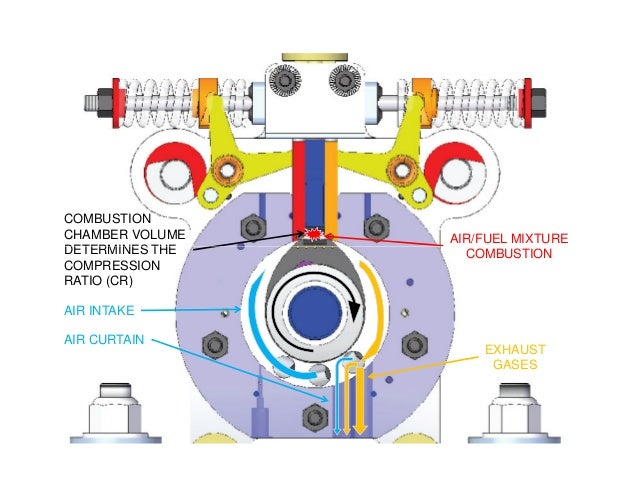 AIR/FUEL MIXTURE COMBUSTION CHAMBER VOLUME DETERMINES THE COMBUSTION AIR INTAKE EXHAUST GASES AIR CURTAIN DETERMINES THE C...