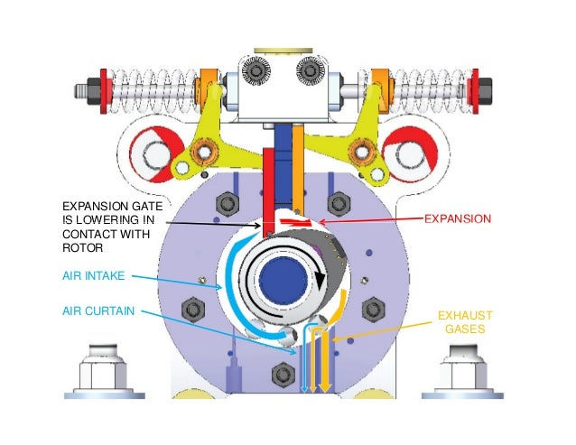 EXPANSION EXPANSION GATE IS LOWERING IN AIR INTAKE EXHAUST GASES AIR CURTAIN EXPANSIONIS LOWERING IN CONTACT WITH ROTOR