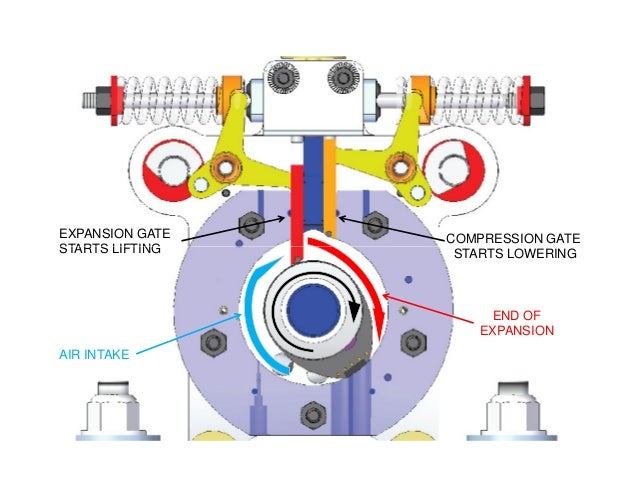 EXPANSION GATE STARTS LIFTING COMPRESSION GATE AIR INTAKE END OF EXPANSION STARTS LIFTING STARTS LOWERING