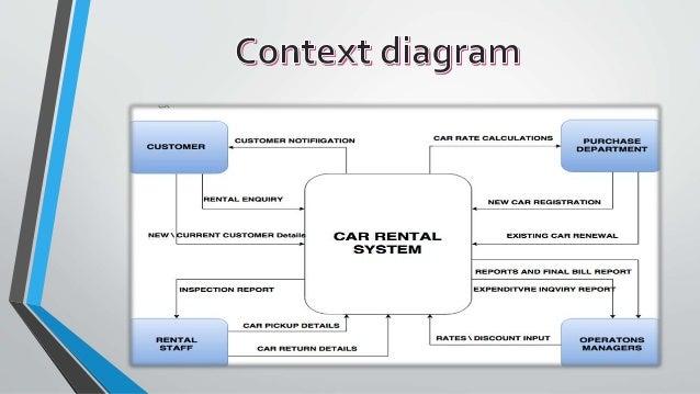 Data flow diagram for car rental business introduction to fancy car rental system final presentation rh slideshare net hr data flow diagram physical data flow ccuart Choice Image