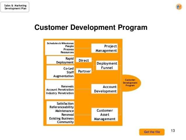Sales Marketing Development Plan A Template For The CRO - Partner business plan template