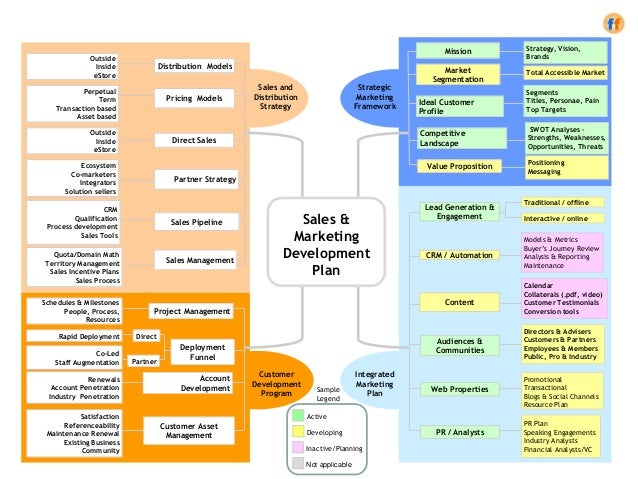 Sales marketing development plan a template for the cro for Sales and marketing plans templates