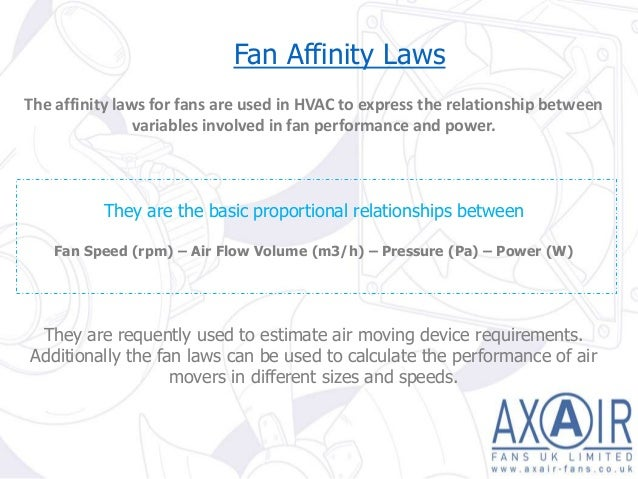 Understanding Fan Laws