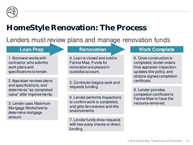 Fannie Mae Homestyle Renovation And Energy Loan Programs